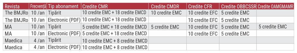 Cursuri online creditate emc