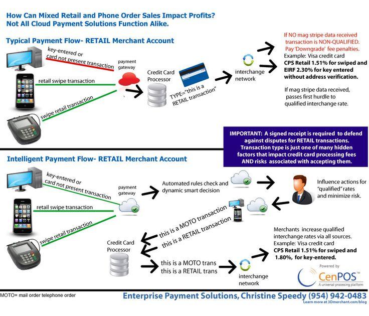 Credit card processing online terminal