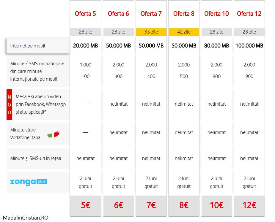 Cum verific online credit cartela vodafone