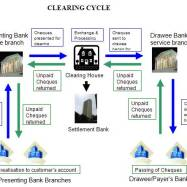 Online clearing system for credit cards