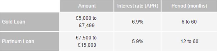 London credit union online loan uk